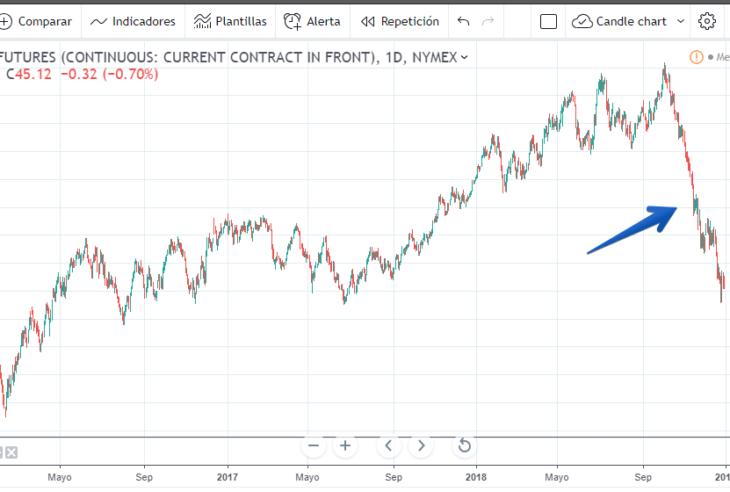 Tradingview Futures Charts